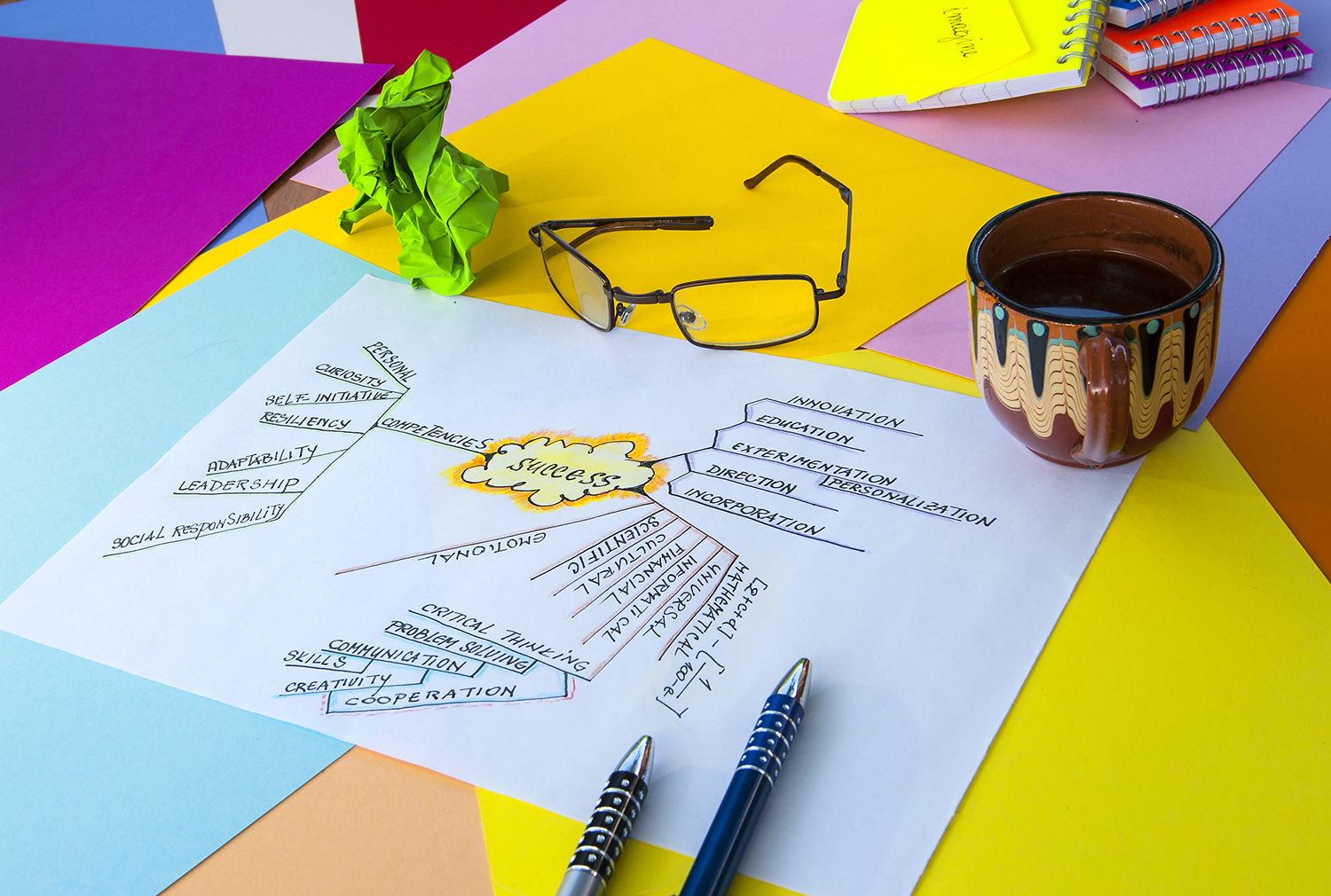 mind-mapping-bearn-mag-3